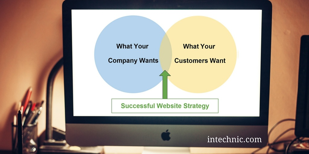 Successful Website Strategy Diagram