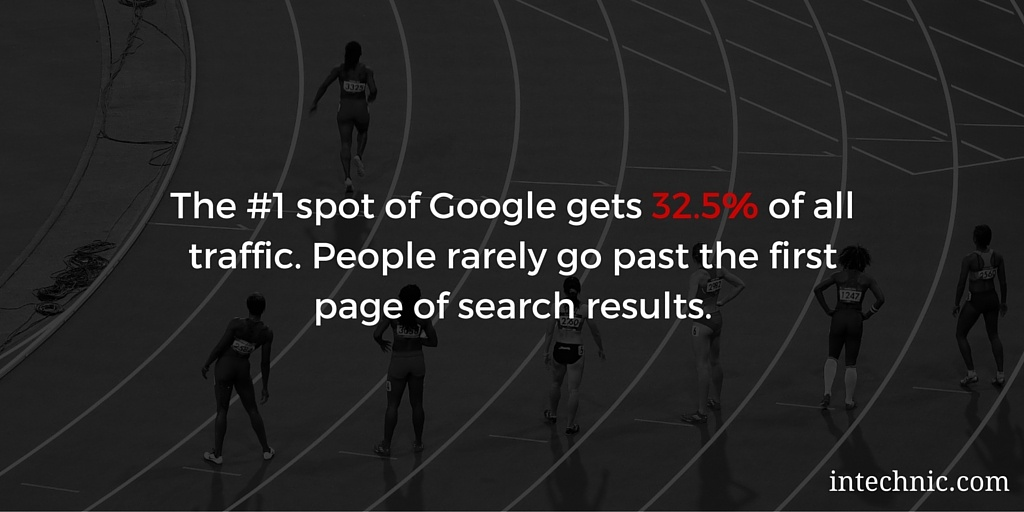 The number 1 spot of Google gets 32.5 percent of all traffic
