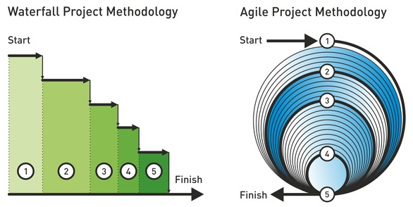 Agile vs waterfall website project management methodologies for Waterfall methodology definition
