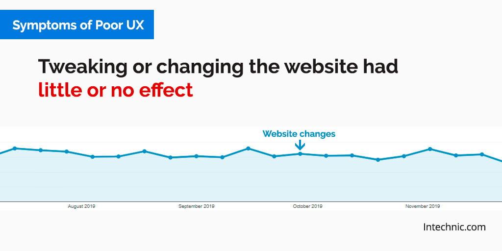 Tweak atau mengubah situs web tidak banyak berpengaruh atau tidak