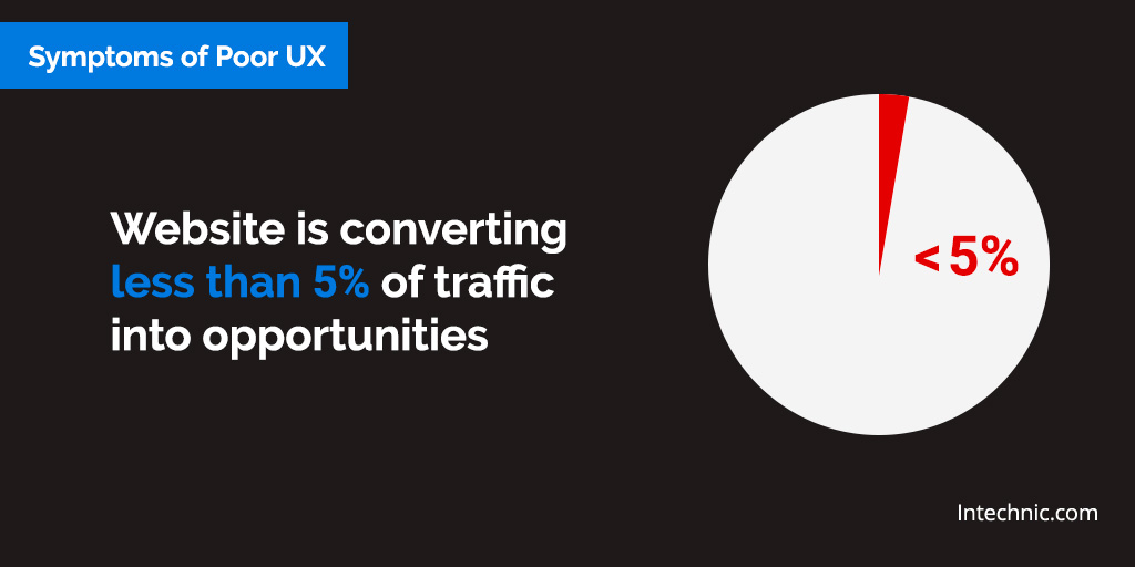 Website is converting less than 5% of traffic into opportunities